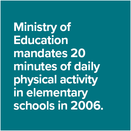 Ministry of Education mandates 20 minutes of daily physical activity in elementary schools in 2006.