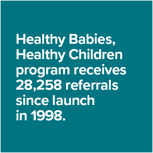 Healthy Babies, Healthy Children program receives 28,258 referrals since launch in 1998.