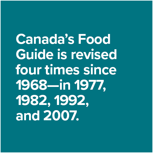 Canada's Food Guide is revised four times since 1968—in 1977, 1982, 1992, and 2007.