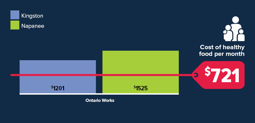 Chart reference - Scenario 4 - Ontario Works, Single Parent