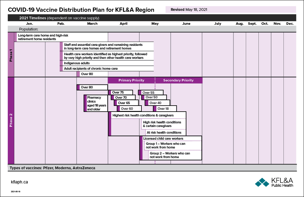 COVID-19 vaccine distribution plan graphic