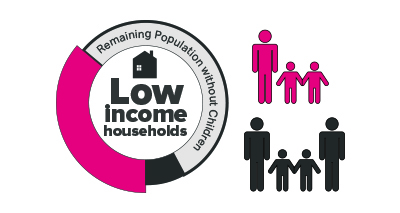 Pie chart: Low income households
