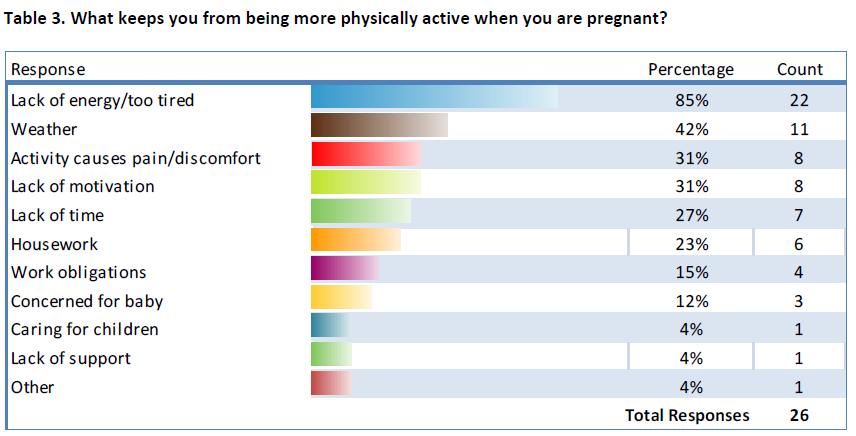 Percentage and count of what keeps women from being more physically active when pregnant