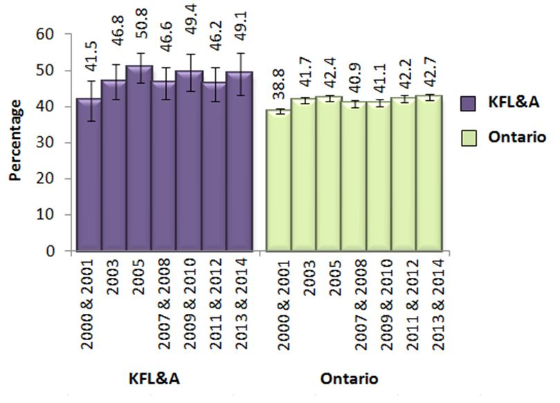 Figure AA.  Adults, 19+, who exceeded Guidelines 1 or 2 of the LRADGs, in KFL&A and Ontario