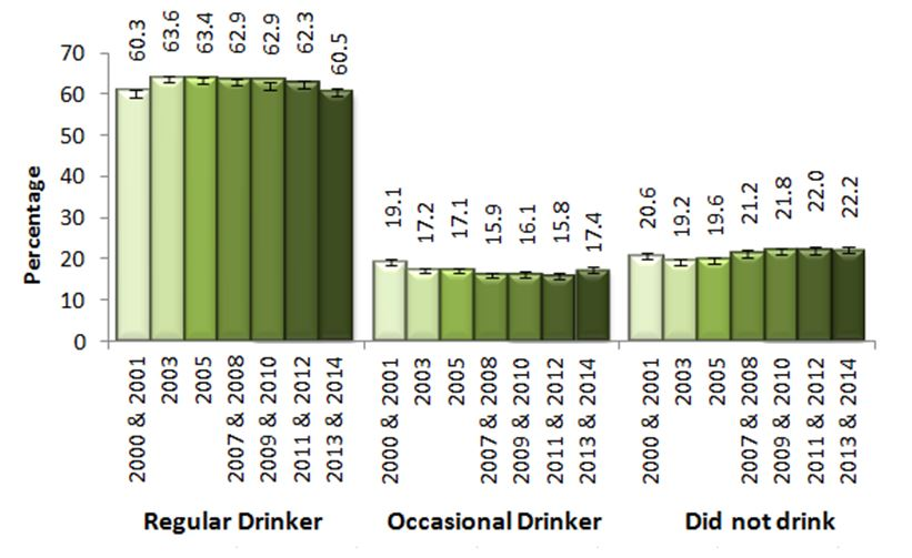 Figure B. Type of drinker, adults, 19+, Ontario