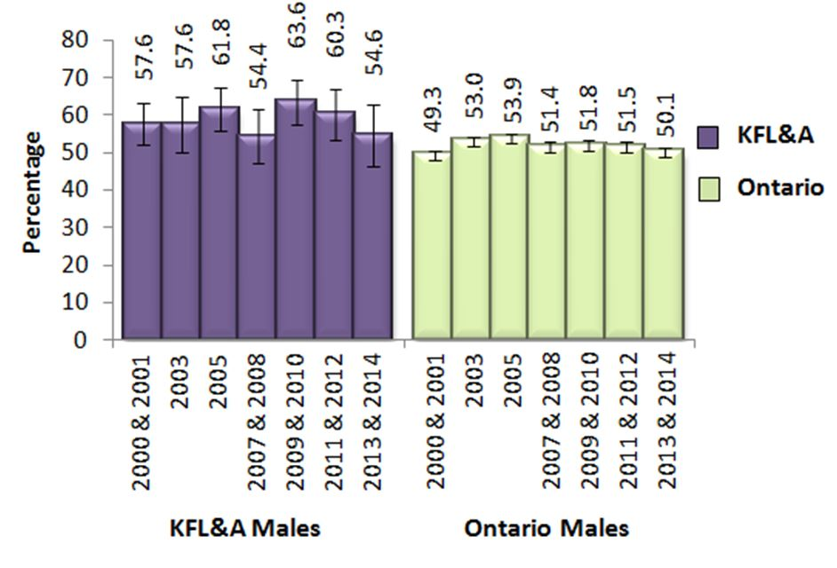 Figure BB. Male adults, 19+, who exceeded Guidelines 1 or 2 of the LRADGs, in KFL&A and Ontario