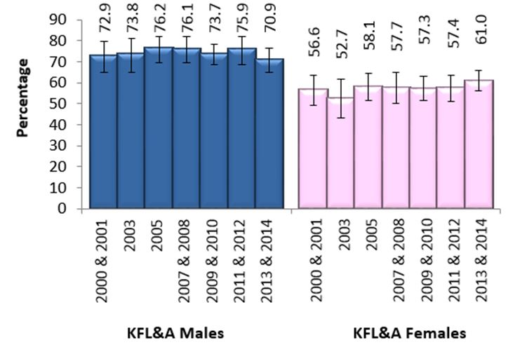 Figure C. Regular drinkers, adults, 19+, by sex, KFL&A