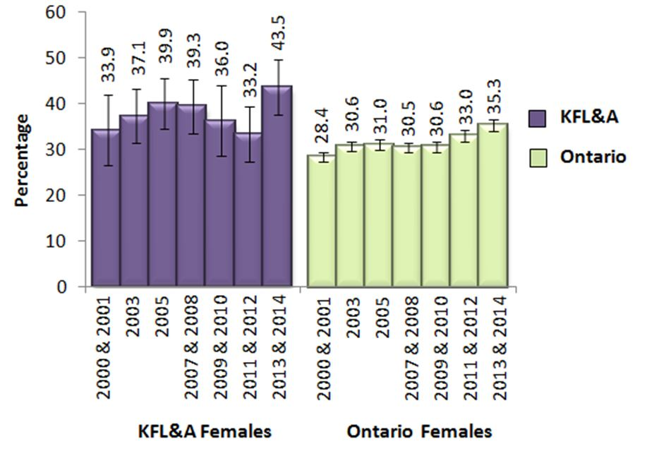 Figure CC. Females adults, 19+, who exceeded Guidelines 1 and/or 2 of the LRADGs, in KFL&A and Ontario