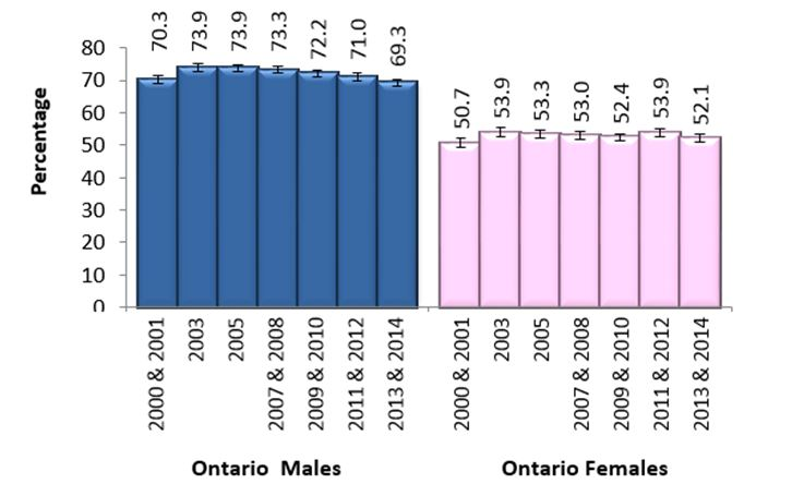Figure D. Regular drinkers, adults, 19+, by sex, Ontario
