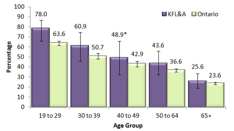 Figure DD. Adults, 19+, who exceeded Guidelines 1 or 2 of the LRADGs, by age group, in KFL&A and Ontario, 2013 & 2014