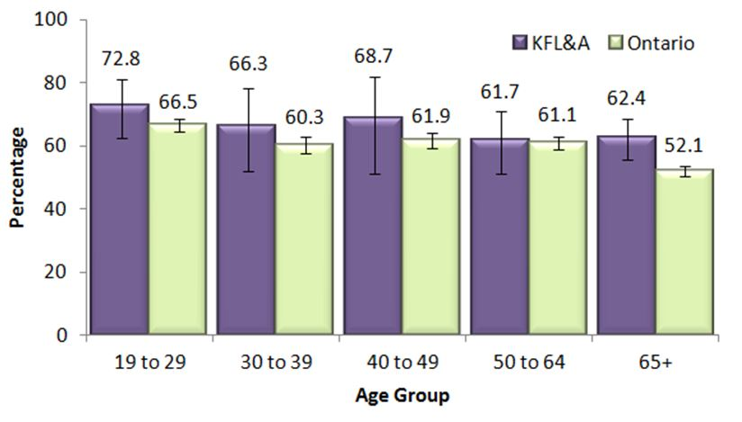 Figure E.  Regular drinkers, adults, 19+, by age group, in KFL&A and Ontario, 2013 & 2014