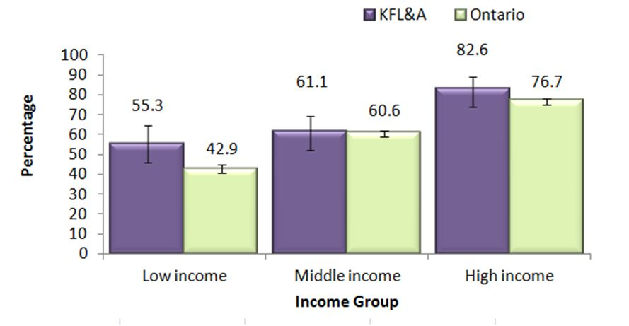 Figure F. Regular drinkers, adults, 19+, by income group, in KFL&A and Ontario, 2013 & 2014