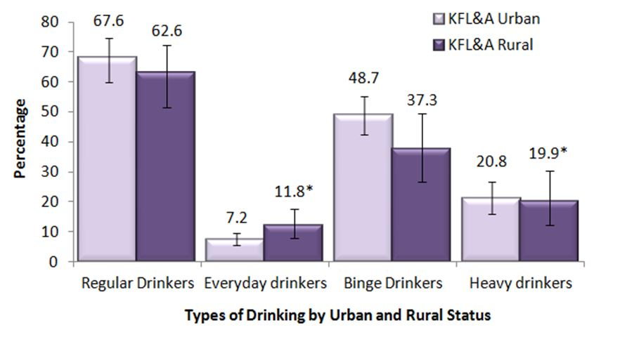 Figure G. Adults, 19+, by frequency of drinking and urban and rural status, KFL&A, 2013 & 2014