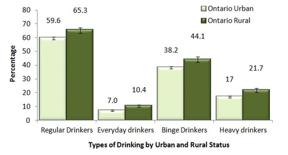 Figure H. Adults, 19+, by frequency of drinking and urban and rural status, Ontario, 2013 & 2014