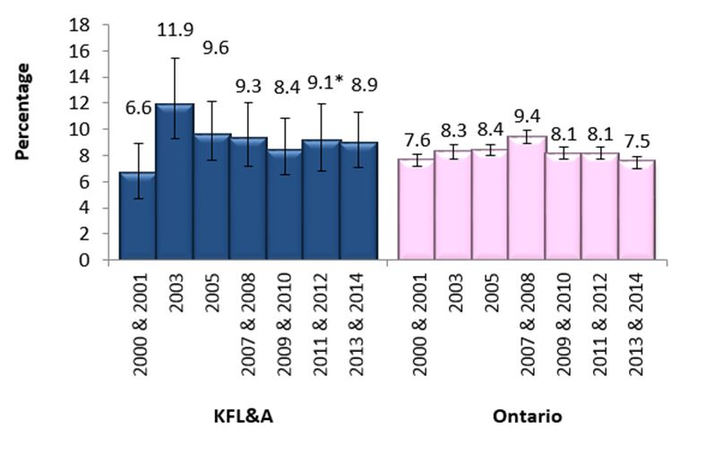 Figure I. Adults (19+) who are everyday drinkers, KFL&A and Ontario