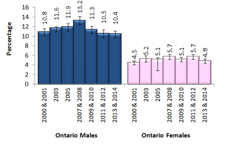Figure K. Everyday drinkers, adults, 19+, by sex, Ontario