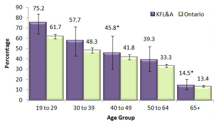 Figure M.  Binge drinkers, adults, 19+, by age group, in KFL&A and Ontario, 2013 & 2014