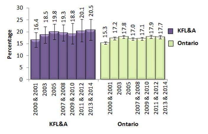 Figure N. Heavy drinkers, adults, 19+, in KFL&A and Ontario