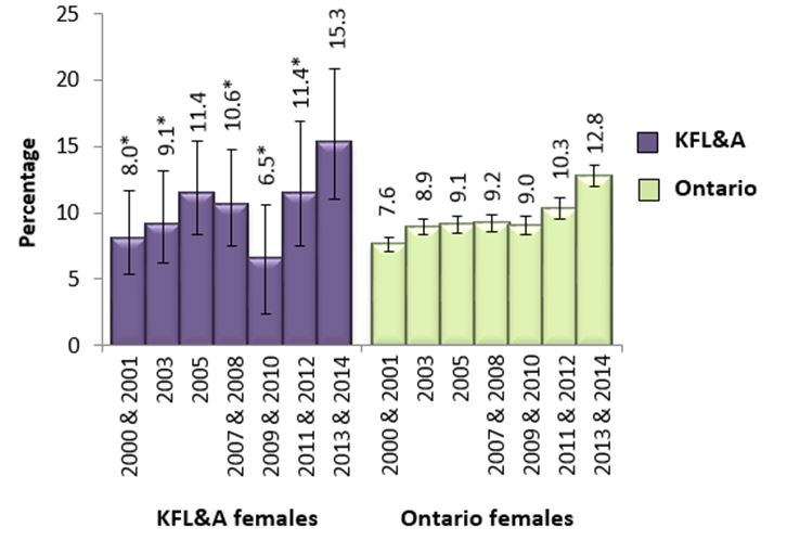 Figure P.  Heavy drinkers, female adults, 19+, in KFL&A and Ontario