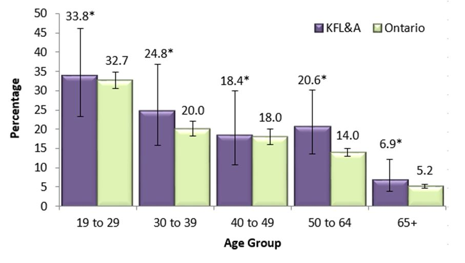 Figure Q. Heavy drinkers, adults, by age group, in KFL&A and Ontario, 2013 & 2014