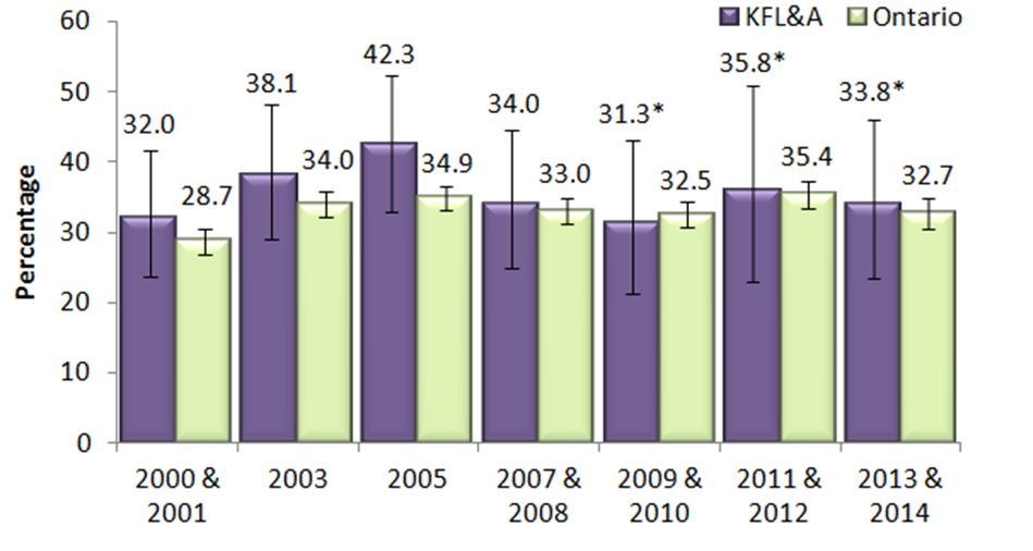 Figure R. Heavy drinkers, adults, 19 to 29, in KFL&A and Ontario, 2013 & 2014
