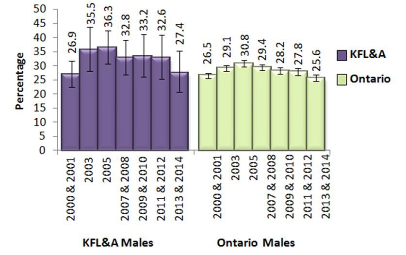 Figure T. Male adults, 19+, who exceeded Guideline 1 of the LRADGs, in KFL&A and Ontario