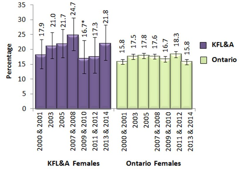 Figure U. Female adults, 19+, who exceeded Guideline 1 of the LRADGs, in KFL&A and Ontario