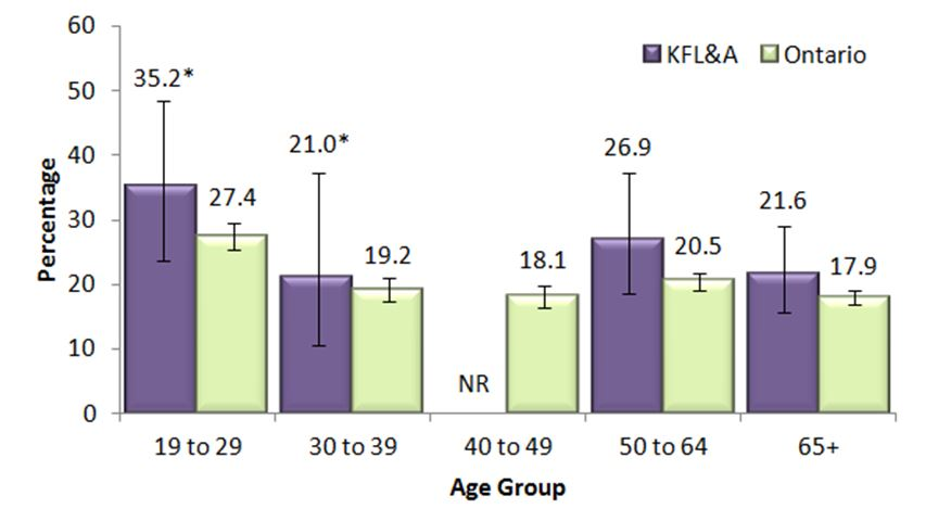 Figure V. Adults, 19+, who exceeded Guideline 1 of the LRADGs, by age group, in KFL&A and Ontario, 2013 & 2014