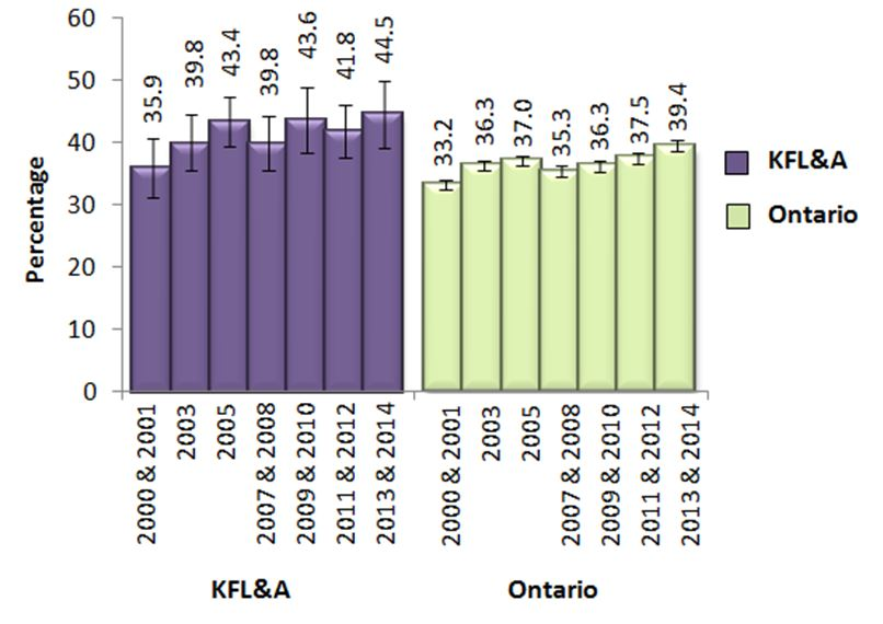Figure W. Adults, 19+, who exceeded Guideline 2 of the LRADGs, in KFL&A and Ontario