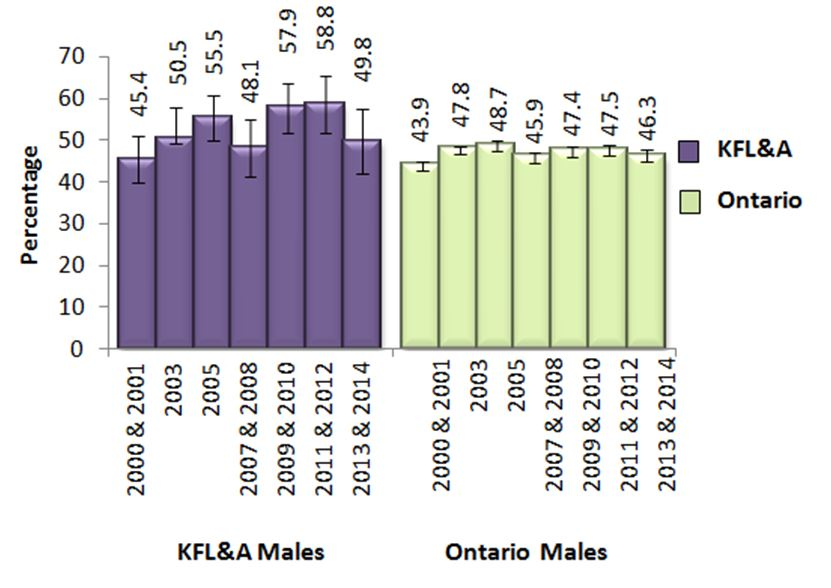 Figure X. Male adults, 19+, who exceeded Guideline 2 of the LRADGs, in KFL&A and Ontario