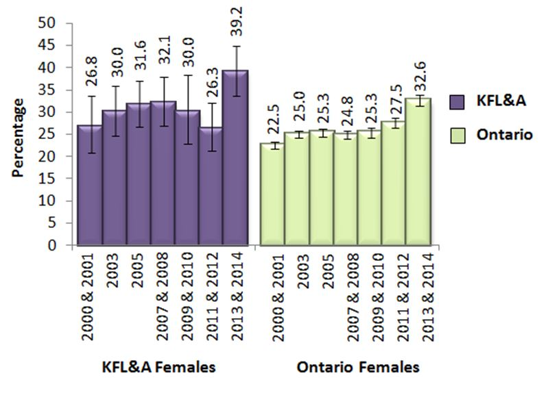 Figure Y. Female adults, 19+, who exceeded Guideline 2 of the LRADGs, in KFL&A and Ontario