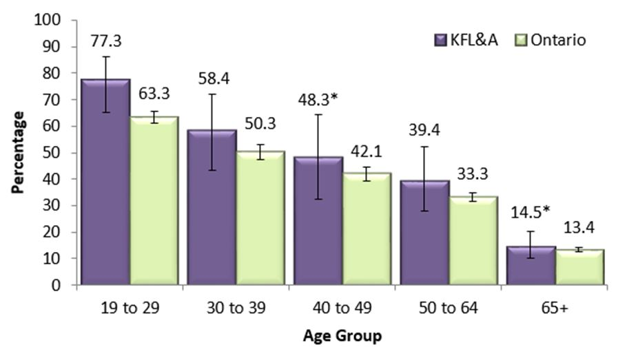 Figure Z.  Adults, 19+, who exceeded Guideline 2 of the LRADGs, by age group, in KFL&A and Ontario