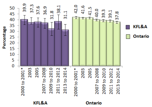 bar chart showing normal or underweight adults 18 and over in KFL&A and Ontario