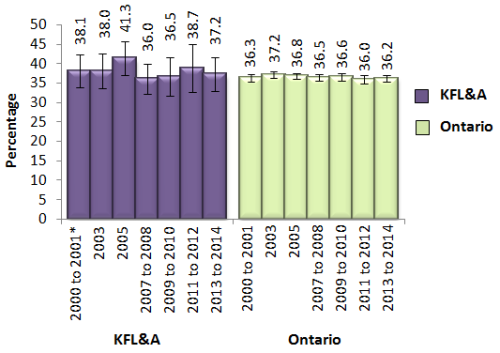 bar chart showing overweight adults 18 and over in KFL&A and Ontario