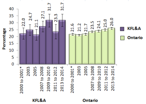 bar chart showing obese adults 18 and over in KFL&A and Ontario