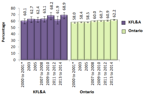 bar chart showing overweight or obese adults 18 and over in KFL&A and Ontario