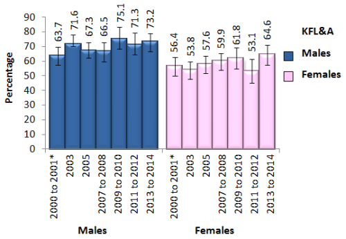 bar chart showing overweight or obese adults 18 and over by sex in KFL&A