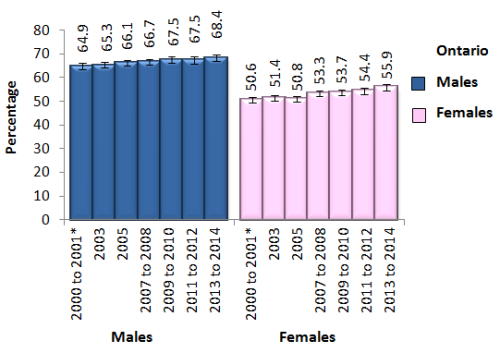 bar chart showing overweight or obese adults 18 and over by sex in Ontario