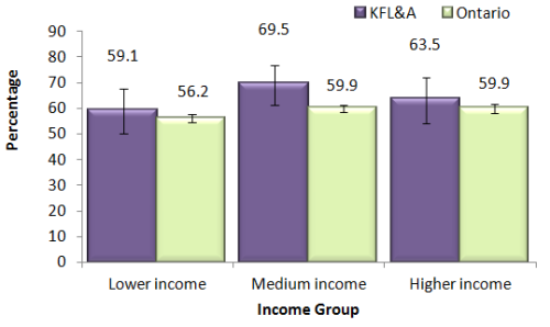 bar chart showing overweight or obese adults 18 and over by income group