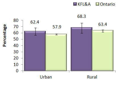 bar chart showing overweight or obese adults 18 and over by urban and rural status