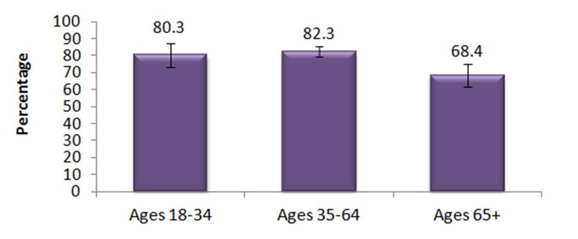 Figure D. Internet-using adults, 18+, who use the Internet to access health-related information, by age group, 2010