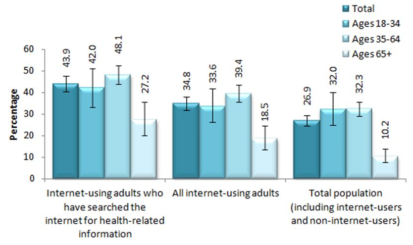 Figure F. Adults, 18+, who have connected to the KFL&A Public Health Website, 2010